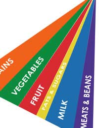 Food Pyramid Dietary Guidelines Rainbow