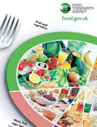 Eatwell Plate Food Standards Agency